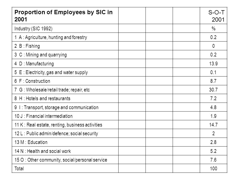 Proportion of Employees by SIC in 2001 S-O-T 2001