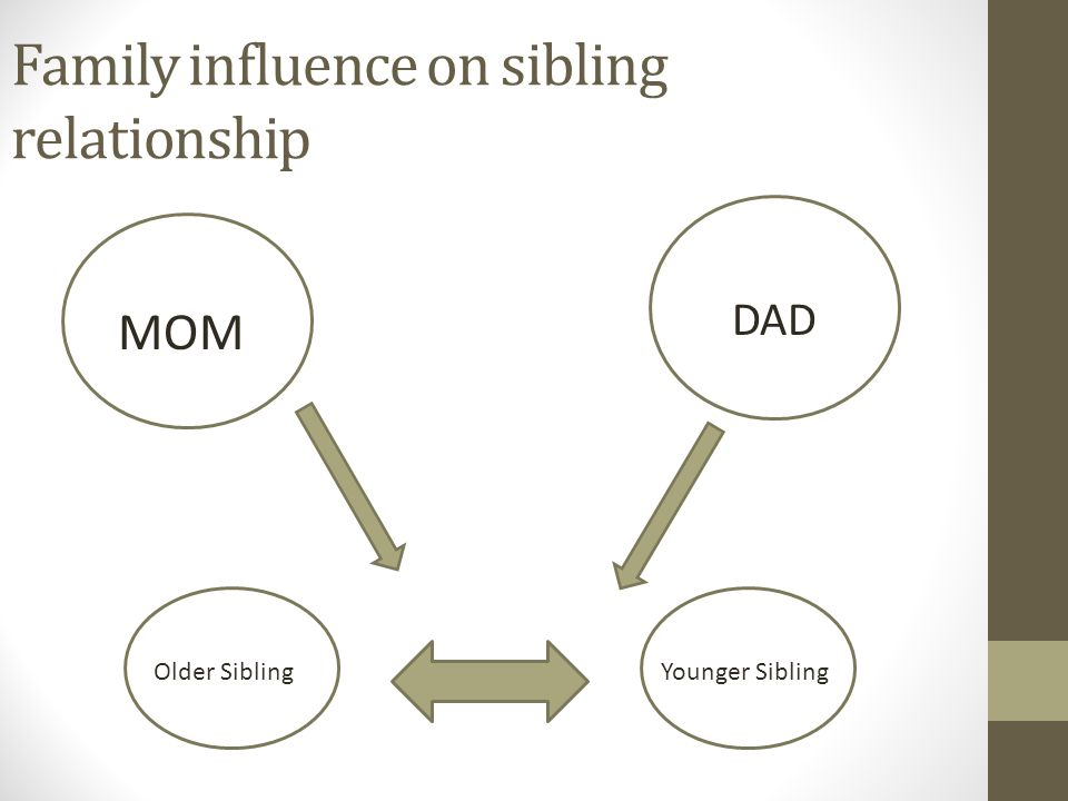 Family influence on sibling relationship