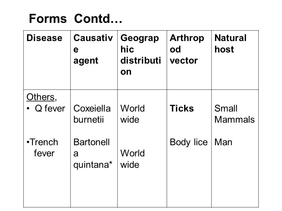 Forms Contd… Disease Causative agent Geographic distribution