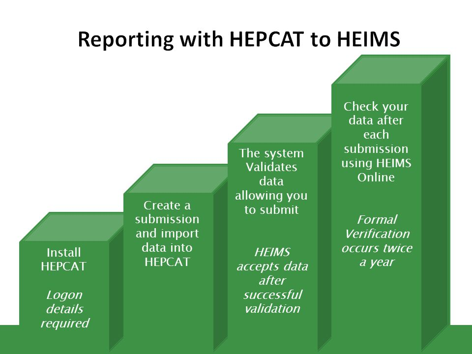 Reporting with HEPCAT to HEIMS