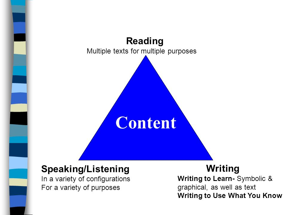 Content Reading Speaking/Listening Writing