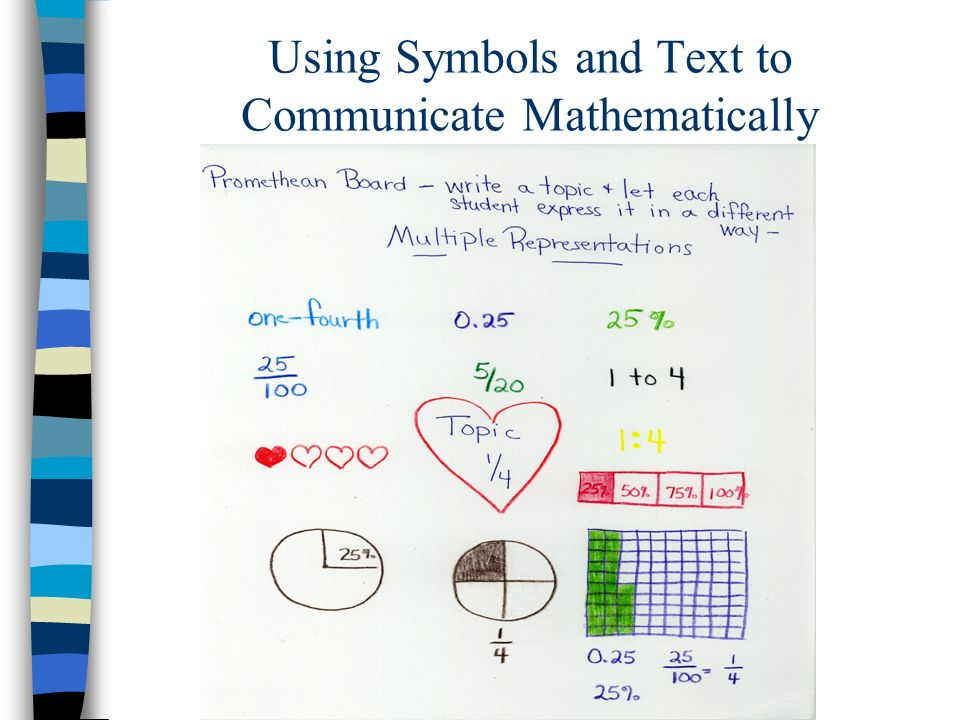Using Symbols and Text to Communicate Mathematically