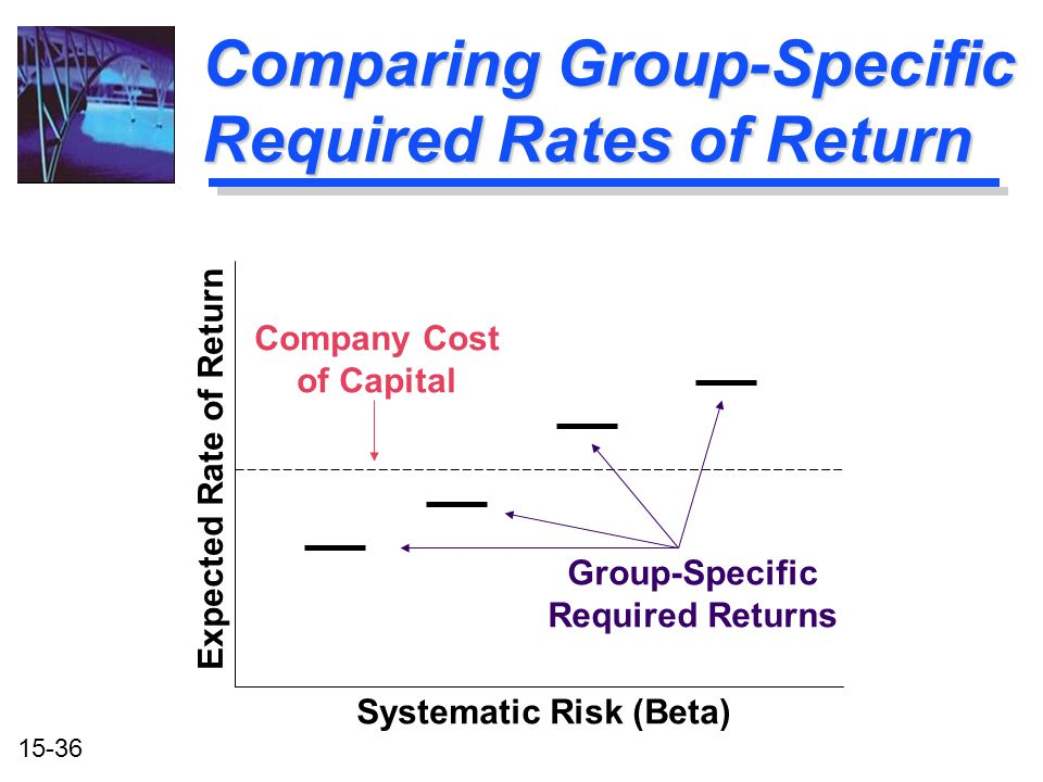 Comparing Group-Specific Required Rates of Return