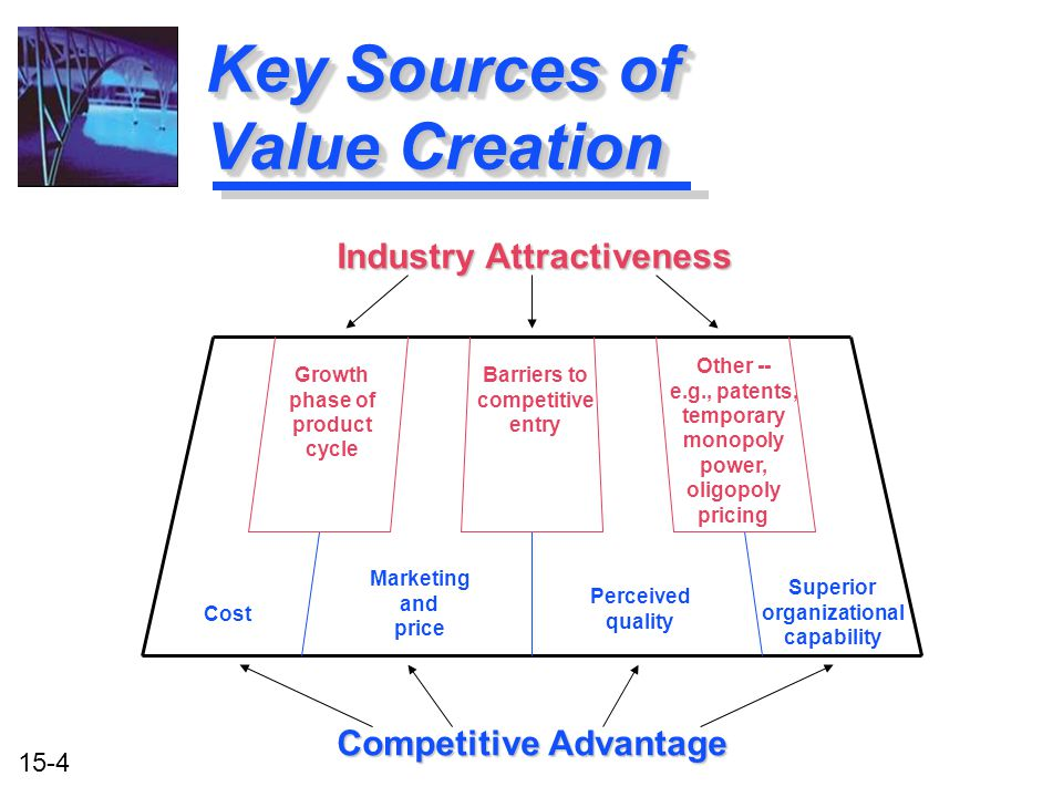 Key Sources of Value Creation