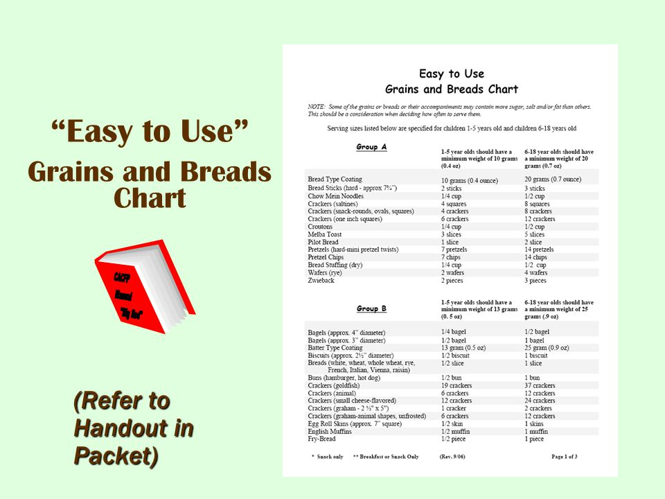 Easy to Use Grains and Breads Chart