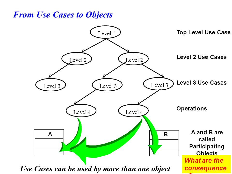 Use Cases can be used by more than one object