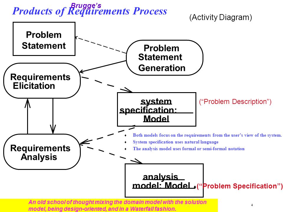 Products of Requirements Process