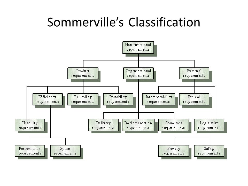 Sommerville's Classification