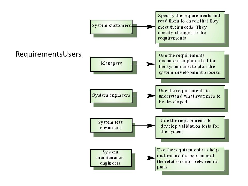 RequirementsUsers Users of the requirements Sommerville, SE, 2000