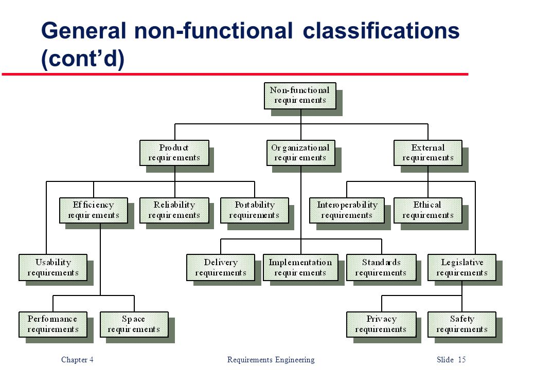 General non-functional classifications (cont'd)