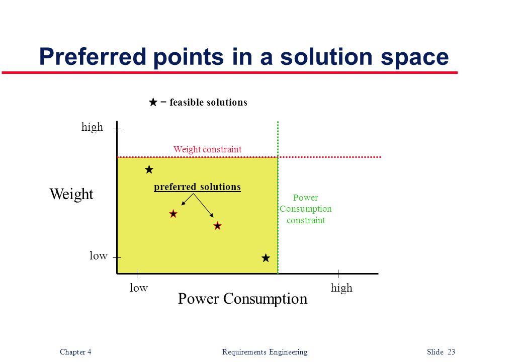 Preferred points in a solution space