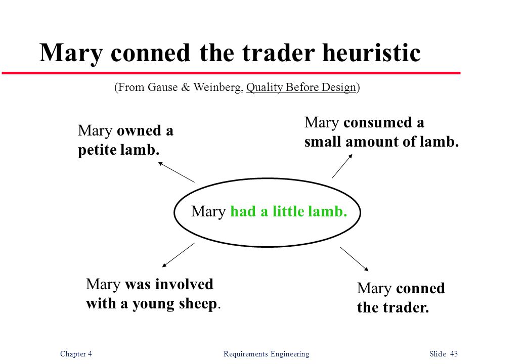 Mary conned the trader heuristic