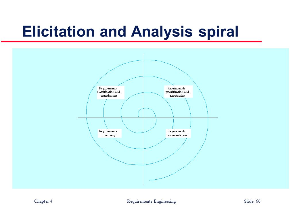 Elicitation and Analysis spiral