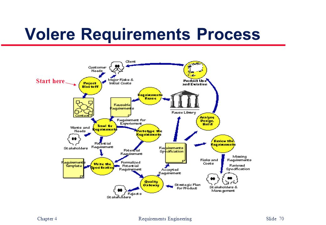 Volere Requirements Process