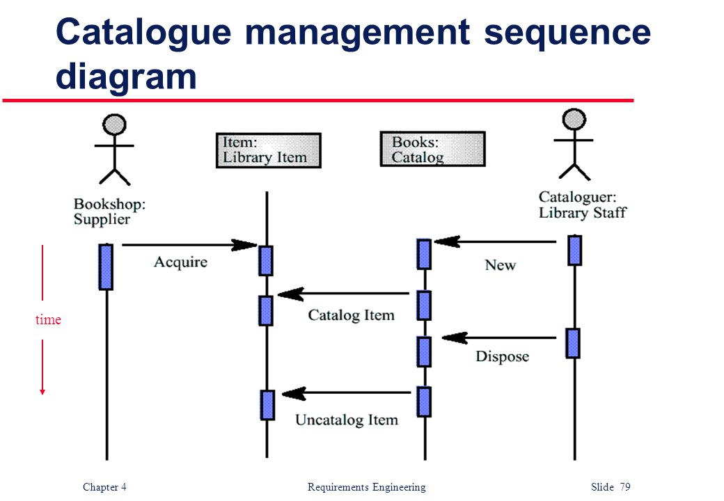 Catalogue management sequence diagram