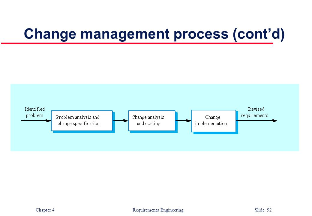 Change management process (cont'd)