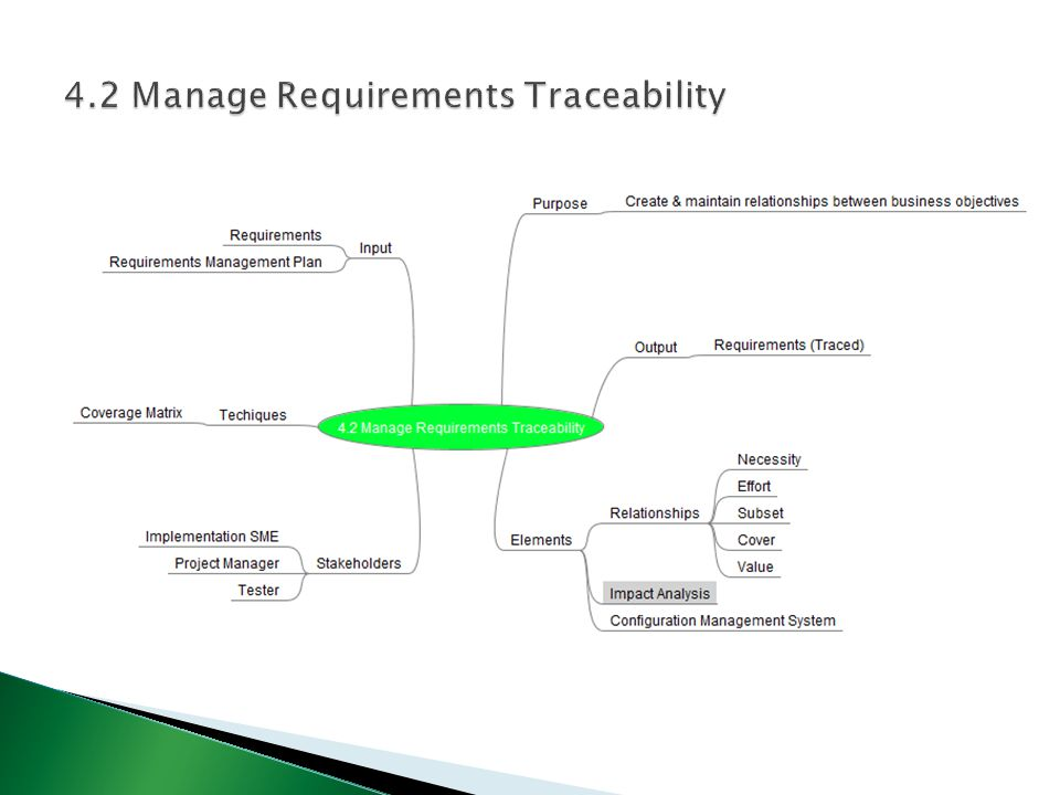 4.2 Manage Requirements Traceability