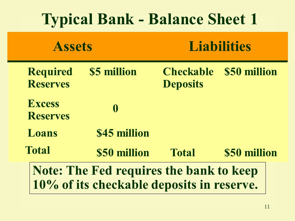 Typical Bank - Balance Sheet 1