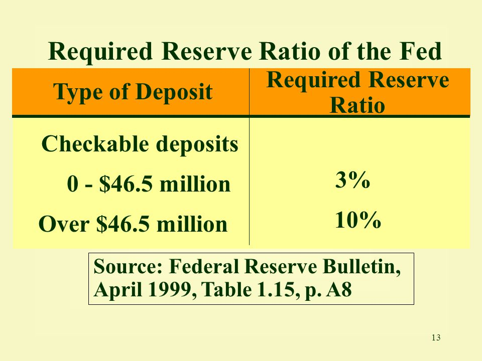 Required Reserve Ratio of the Fed Required Reserve Ratio