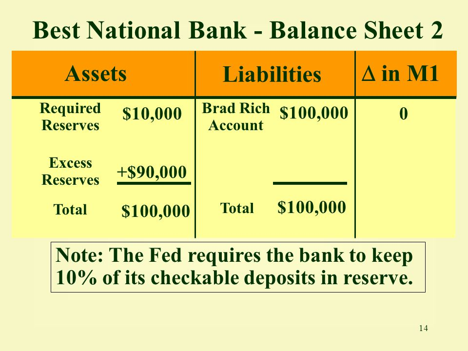 Best National Bank - Balance Sheet 2