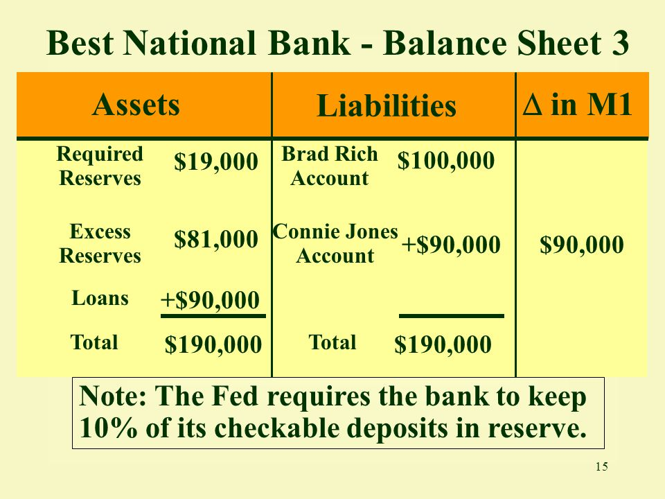 Best National Bank - Balance Sheet 3