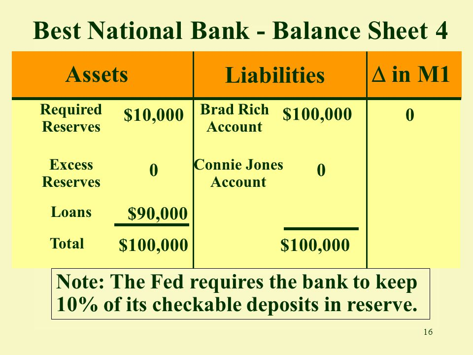 Best National Bank - Balance Sheet 4
