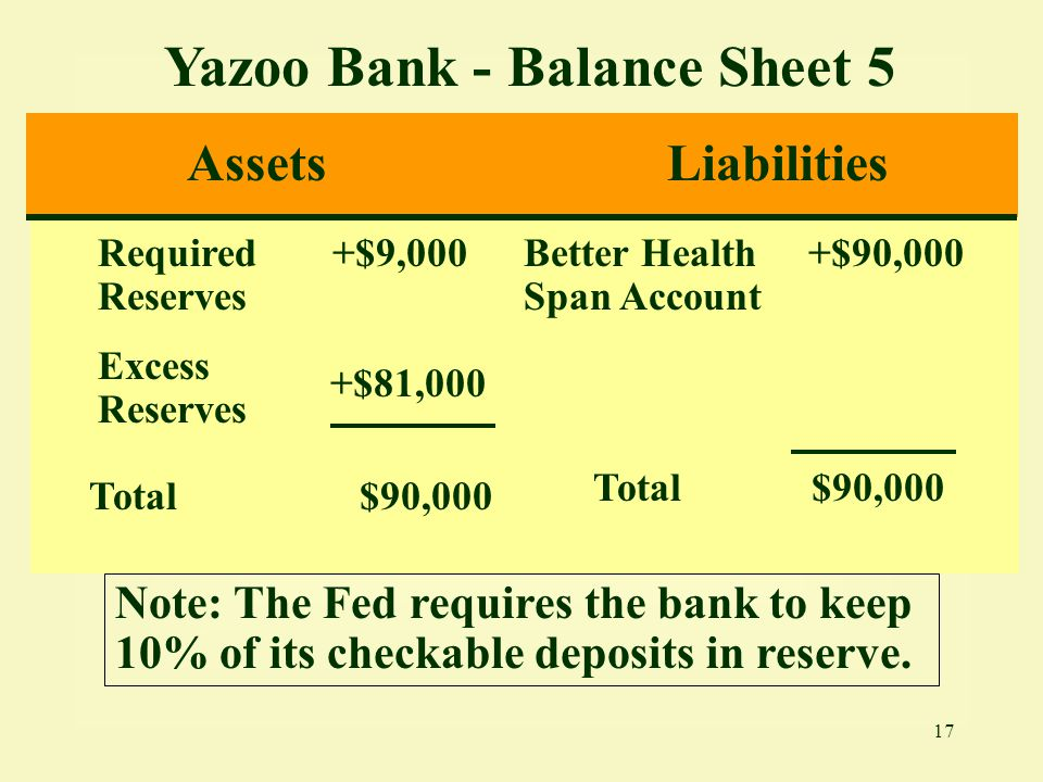 Yazoo Bank - Balance Sheet 5