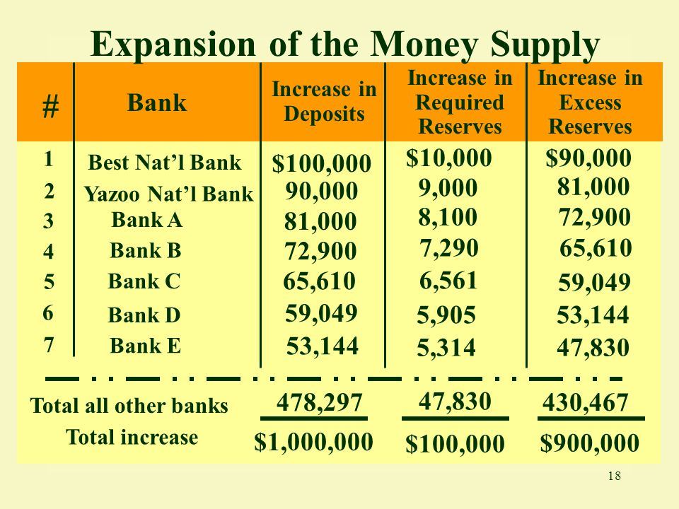 Expansion of the Money Supply