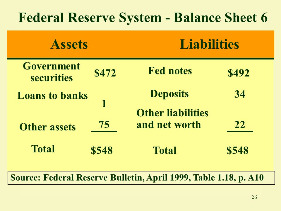 Federal Reserve System - Balance Sheet 6 Government securities
