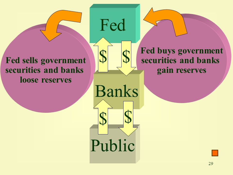 Fed Fed buys government securities and banks gain reserves. Fed sells government securities and banks loose reserves.