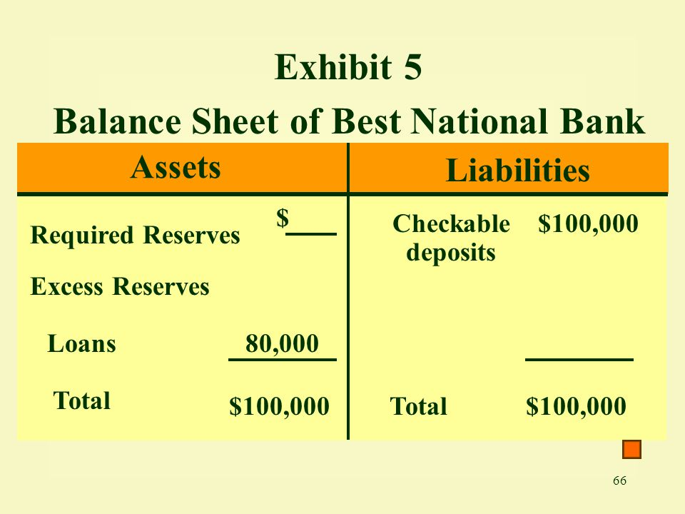 Balance Sheet of Best National Bank