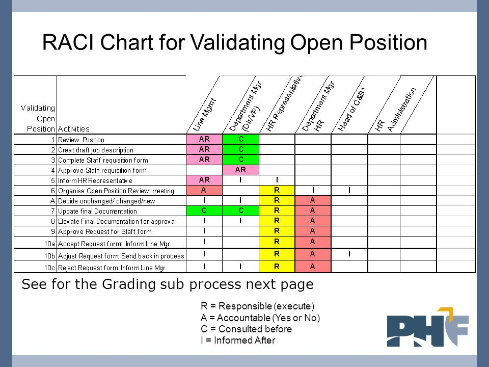 RACI Chart for Validating Open Position