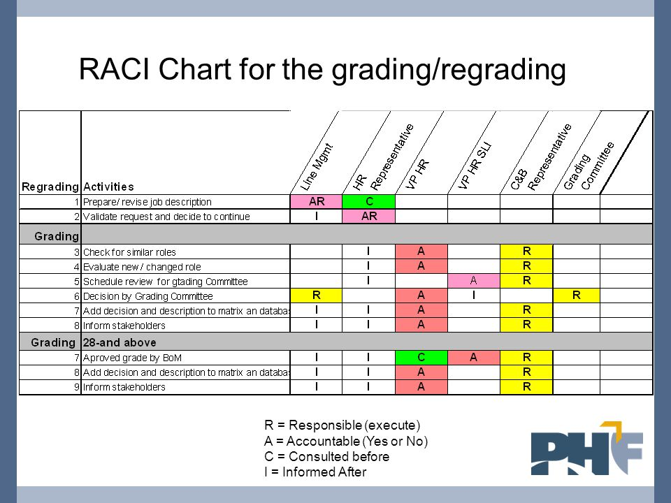 RACI Chart for the grading/regrading