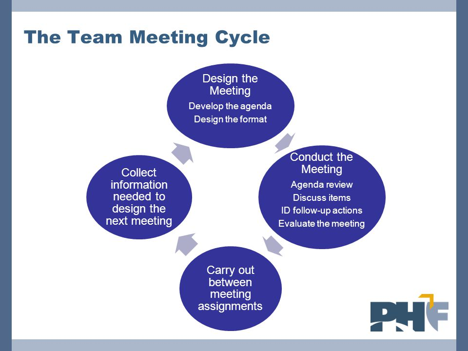 The Team Meeting Cycle Conduct the Meeting