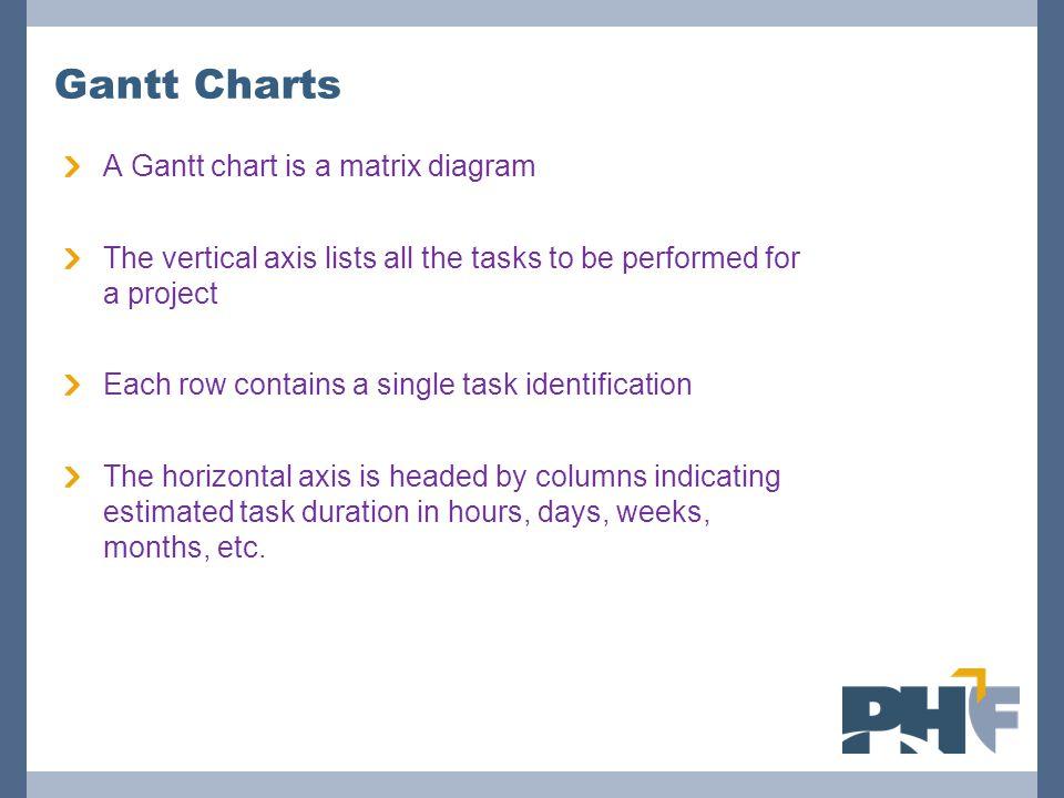 Gantt Charts A Gantt chart is a matrix diagram