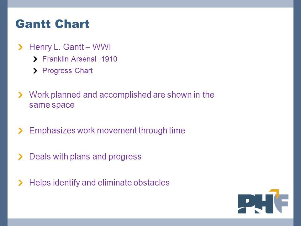 Gantt Chart Henry L. Gantt – WWI