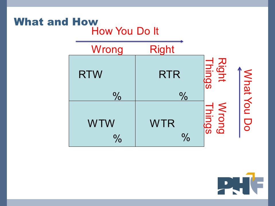 What and How How You Do It. Wrong. Right. Right Things. RTW. RTR. % % What You Do. Wrong Things.