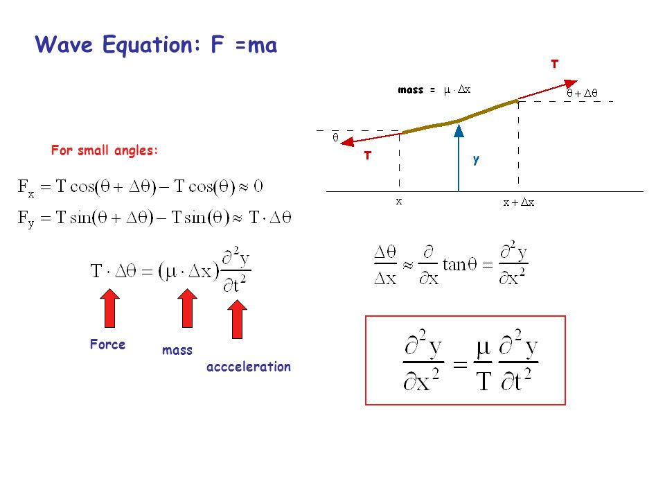 Wave Equation: F =ma For small angles: Force mass accceleration