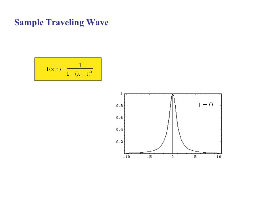 Sample Traveling Wave