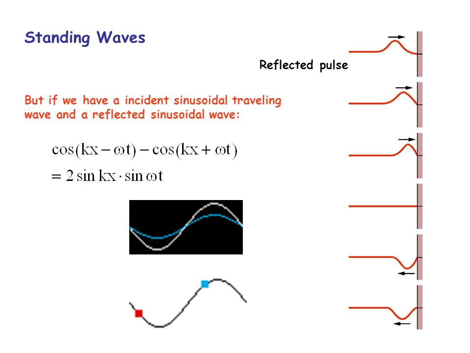Standing Waves Reflected pulse