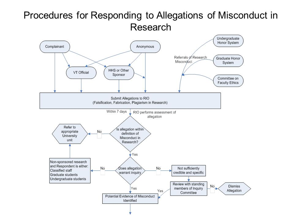 Procedures for Responding to Allegations of Misconduct in Research