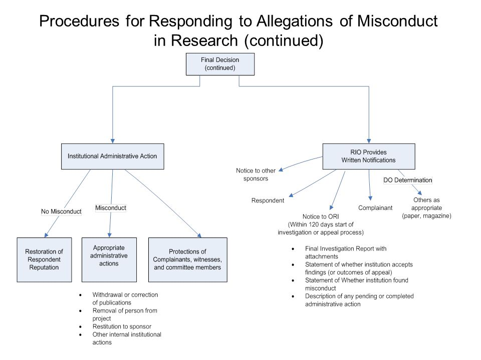 Procedures for Responding to Allegations of Misconduct in Research (continued)
