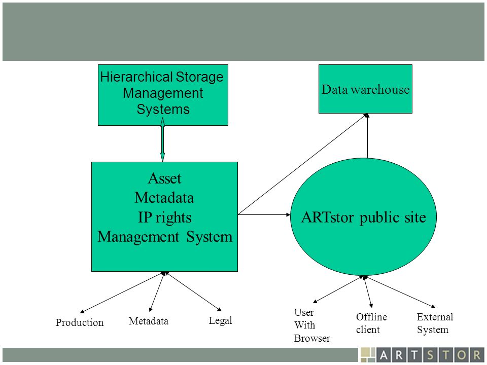 Asset Metadata ARTstor public site IP rights Management System