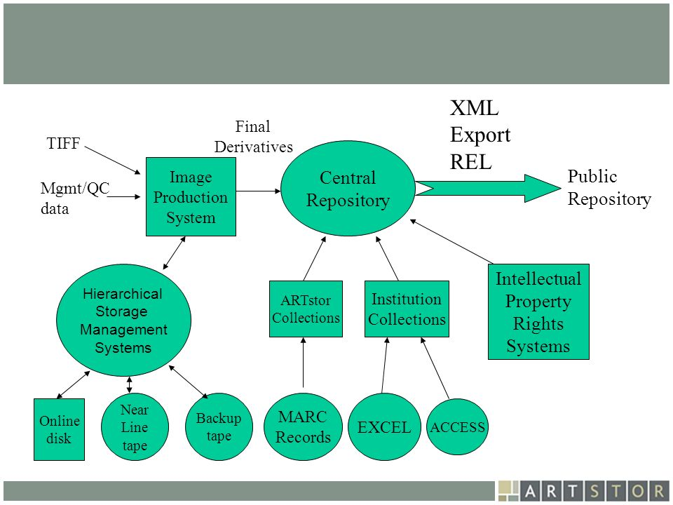 XML Export REL Central Repository Public Repository Intellectual
