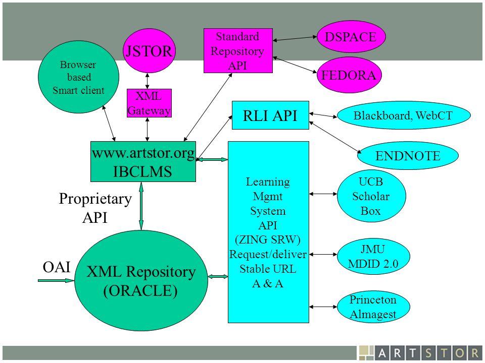 JSTOR RLI API www.artstor.org IBCLMS Proprietary API XML Repository