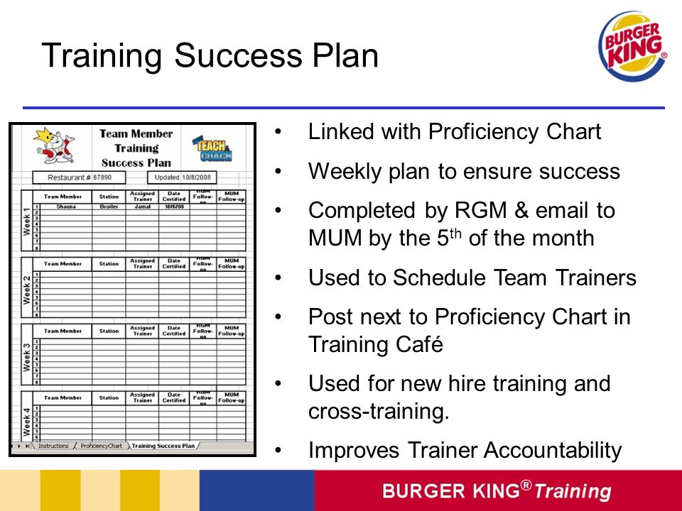 Training Success Plan Linked with Proficiency Chart