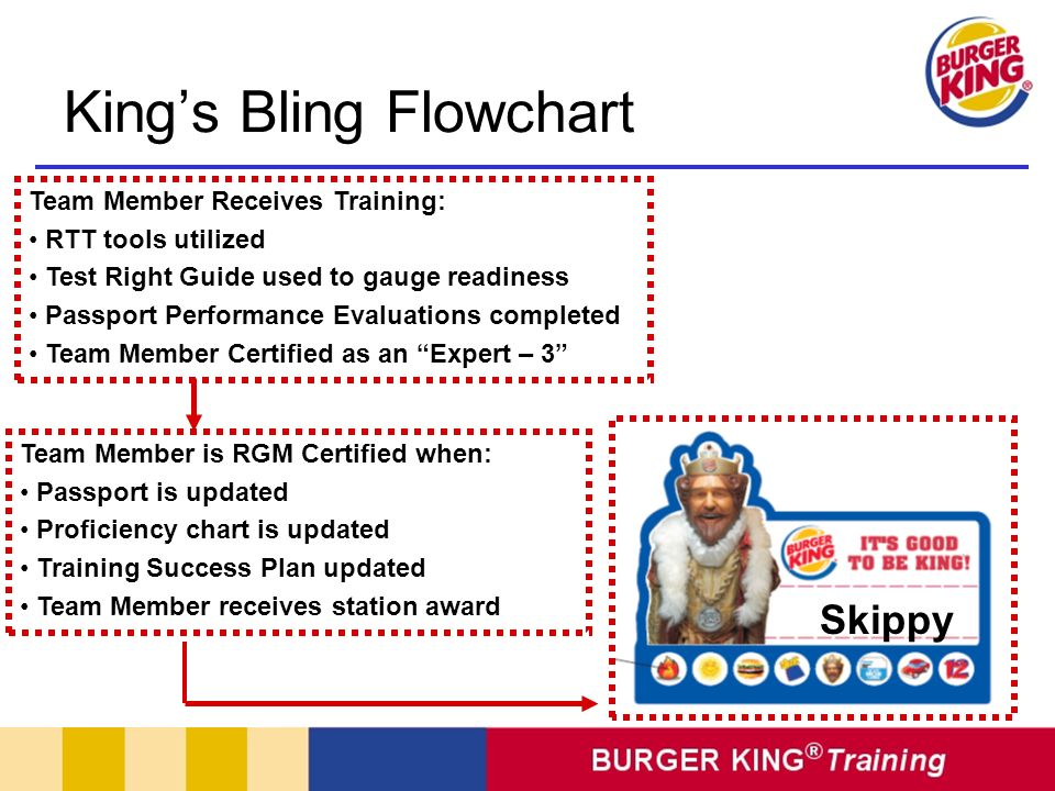 King's Bling Flowchart