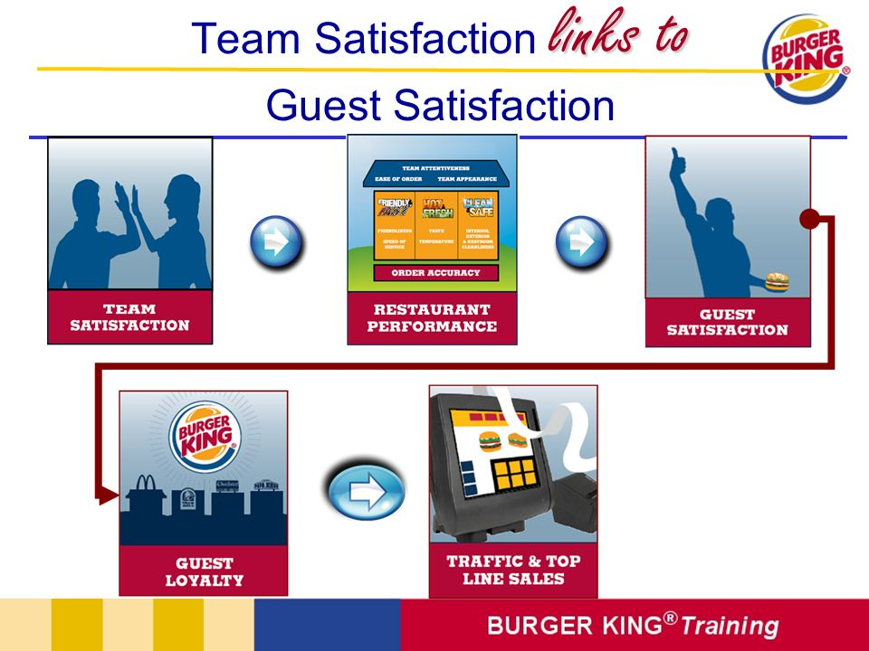 Team Satisfaction links to Guest Satisfaction