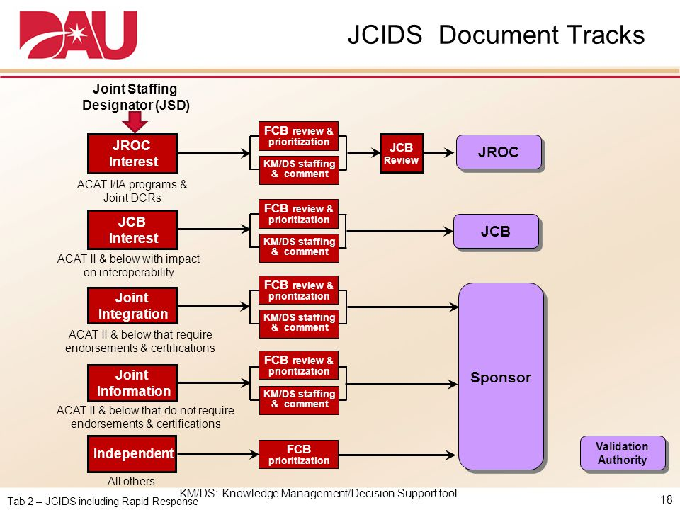 JCIDS Document Tracks JROC JCB Sponsor Joint Staffing Designator (JSD)
