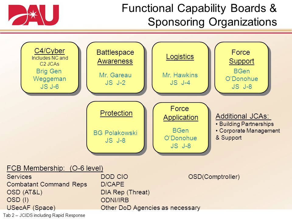 Functional Capability Boards & Sponsoring Organizations